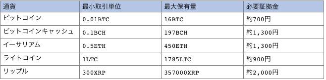 XMで取引可能な仮想通貨一覧
