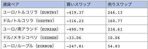 XM高金利通貨ペアスワップ一覧比較表