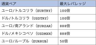 新興国通貨のレバレッジ制限一覧表