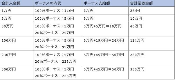 XMボーナス受取金額の例、一覧表