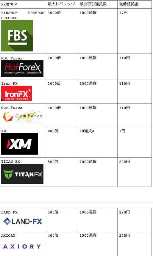 海外FX業者の最大レバレッジ、最小通貨取引、最低証拠金の比較一覧表
