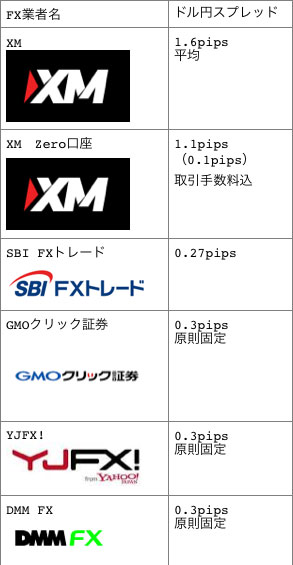 XMと国内FX業者のドル円スプレッド比較表