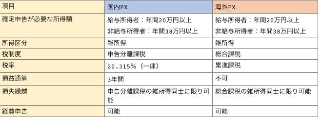 国内FXと海外FXの税制度の違い一覧