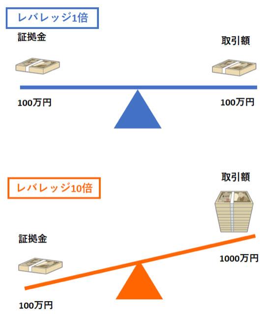 レバレッジ1倍とレバレッジ10倍の証拠金と取引額の比較