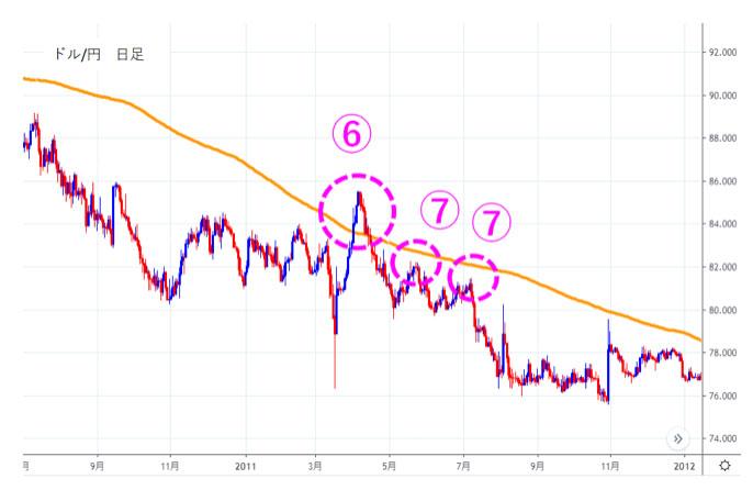 2010年8月から2011年9月のドル/円の日足チャート
