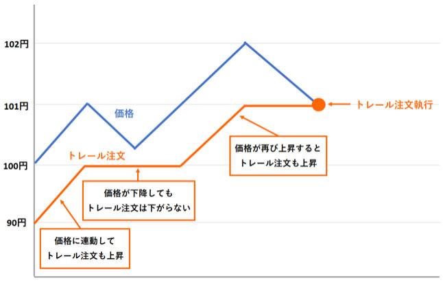 トレール注文の図解