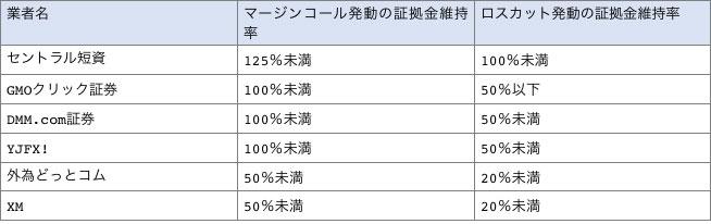 FX会社6社のマージンコールとロスカット発動の証拠金維持率