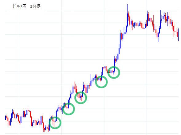 ドル/円5分足上昇トレンドの押し目買いのチャンス