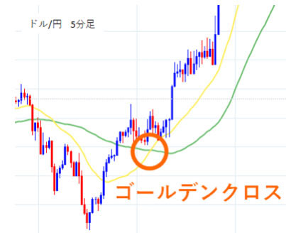 ドル/円5分足ゴールデンクロス
