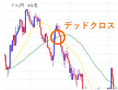ドル/円5分足デッドクロス
