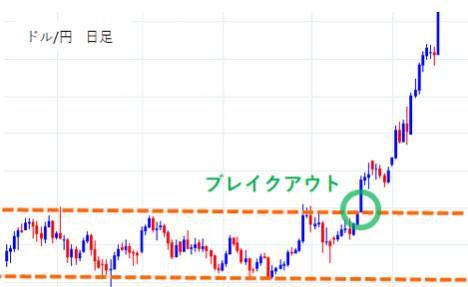ドル/円日足ブレイクアウト