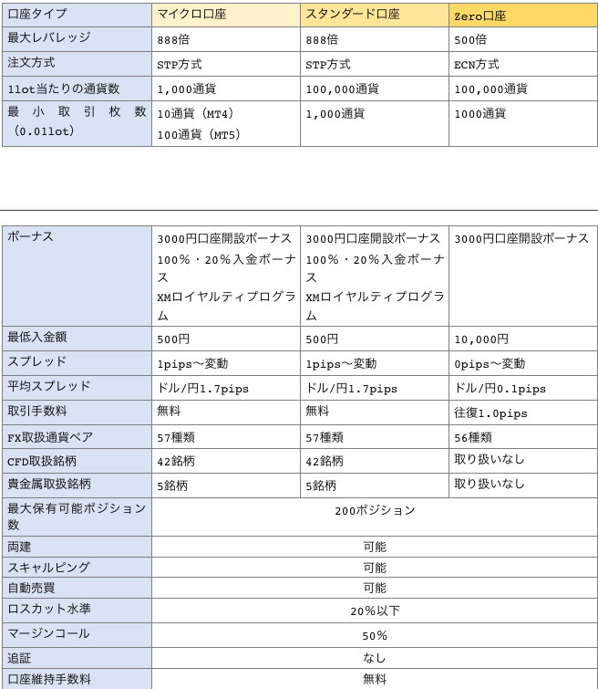 XMの3つの口座タイプ比較一覧表