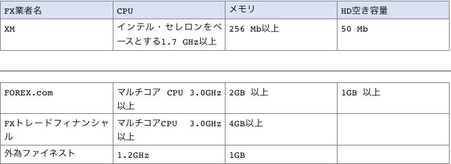 FX業者4社が推奨するMT4の推奨要件一覧表