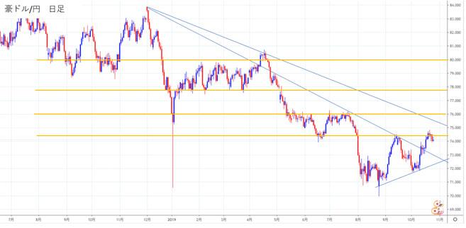 豪ドル/円の日足チャートから2020年の見通しを立てる