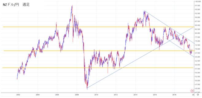 NZドル/円の週足チャートから2020年の見通しを立てる