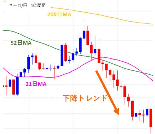 ユーロ/円1時間足の下降トレンド
