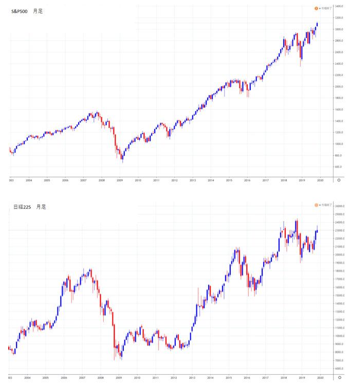 S&P500の月足と日経平均株価の月足チャート