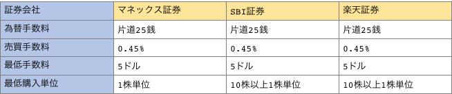 マネックス証券、SBI証券。楽天証券の為替手数料と売買手数料、最低手数料、最低購入単位の一覧表