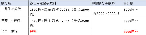 ソニー銀行と三井住友銀行三菱UFJ銀行の海外送金手数料