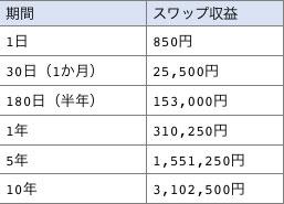 XMでドル/メキシコペソで、1ドル=19.55MXNを売りでポジションを構築したときの期間スワップ収益一覧表