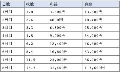 1日20pips獲得複利で運用した結果の一覧表