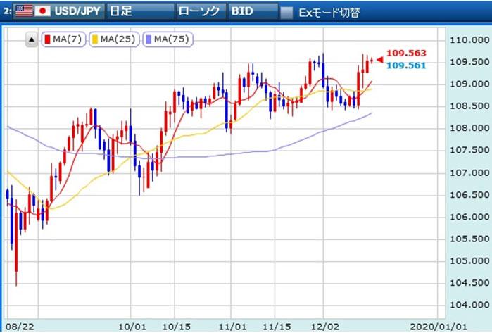 ドル円日足移動平均線を表示したチャート