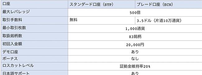 タイタンFXのスタンダード口座とブレード口座の比較表