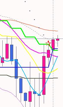 「青・黄・赤」信号機シグナル序列
