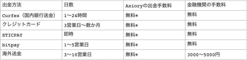 アキシオリー の出金方法5種類一覧表