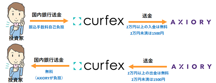 Curfexの入出金の仕組み
