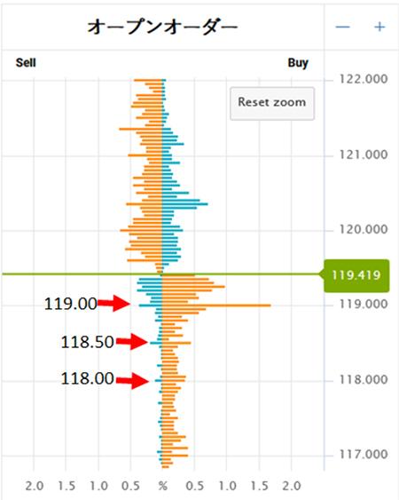 個人投資家はキリの良い価格に逆指値注文を置く傾向あり。