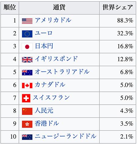 2019年通貨別外国為替の世界シェア