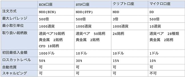 FX OPENの講座種別ごとの特徴一覧表