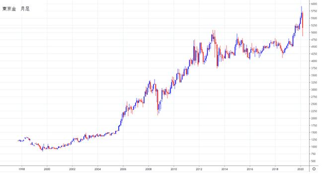 東京金価格10年間の推移