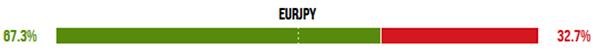 ユーロ円のトレーダーダッシュボード