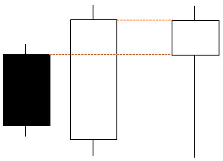包み足の2本目が陽線なら1本目の陰線を打ち消す形
