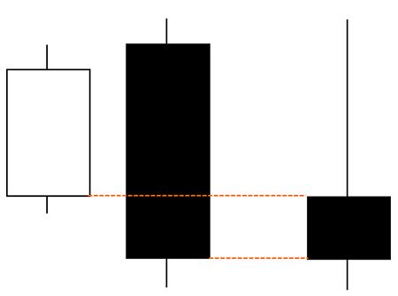 包み足の2本目が陰線なら1本目の陽線を打ち消している形状