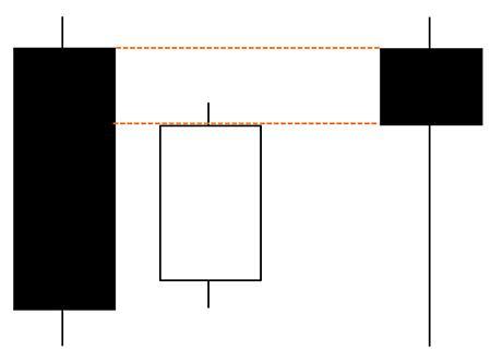 1本目が陰線のはらみ足なら陰線のくびつりになる
