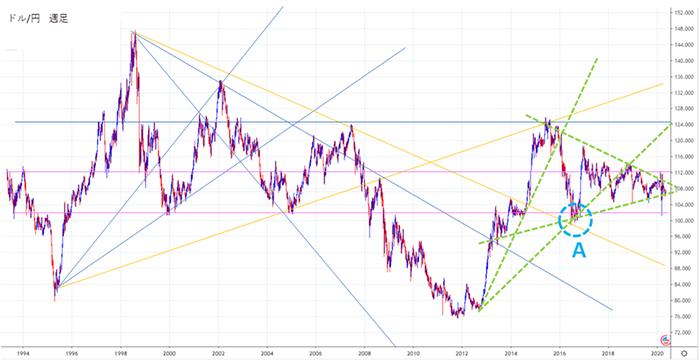 中長期予想をして価格の重要ポイントを押さえたチャート