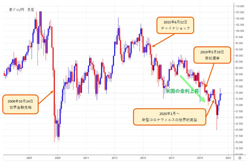 豪ドル/円の10年間の値動きチャート