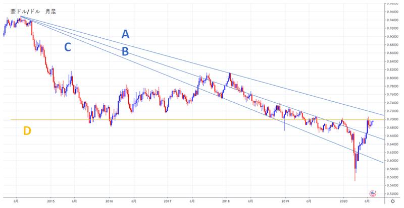 2020年後半の豪ドル/米ドルの見通しチャート