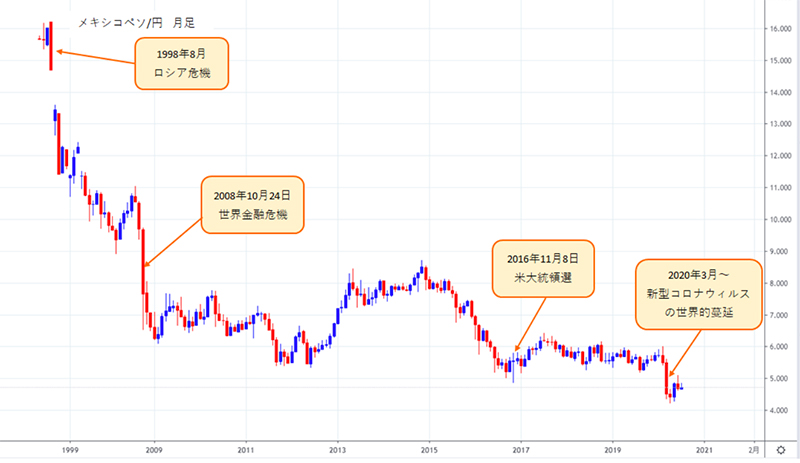 メキシコペソ/円は長期の下降トレンド中のチャート