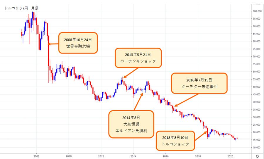 トルコリラ/円の直近10年間のチャート