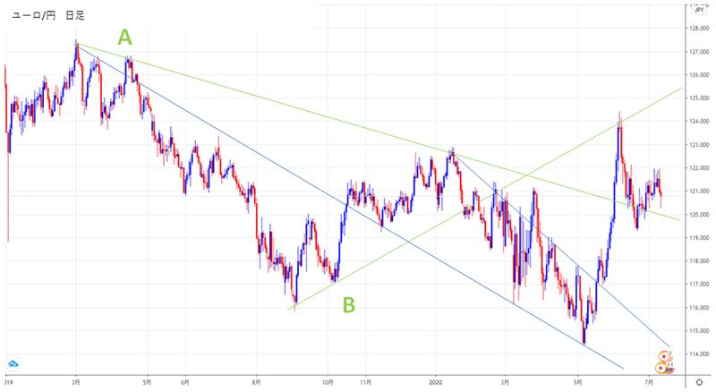 116円の水平線がこれまで何回も価格を跳ね返す重要なラインのチャート