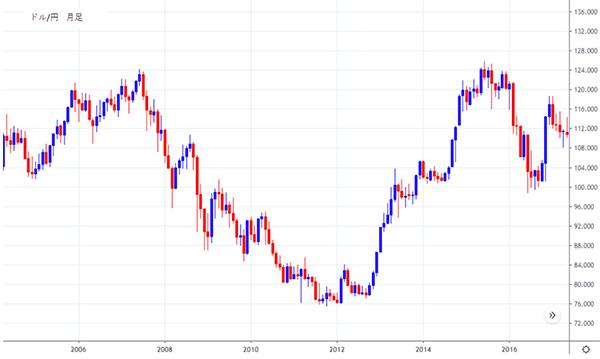 2005年から2016年までのドル/円チャート