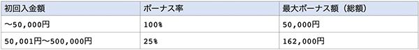 初回入金ボーナス100%+25%の表