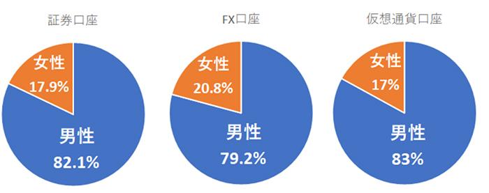 GMOクリック証券の2019年3月末の男女比顧客データ