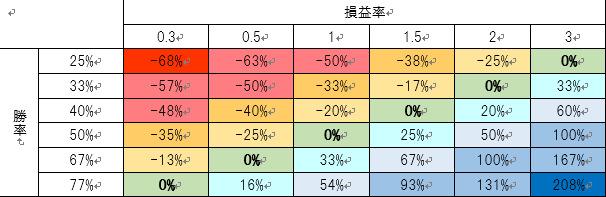 勝率の損益分岐点表