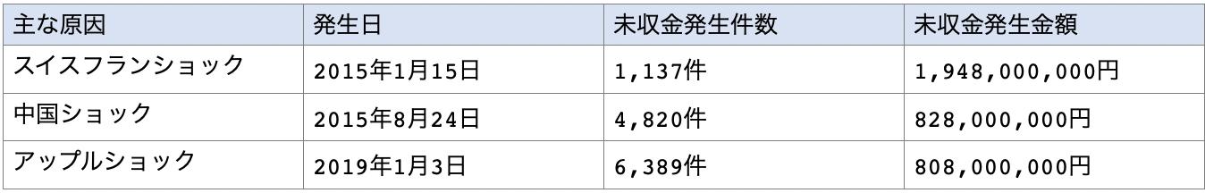 FXでマイナス残高が発生したケース一覧