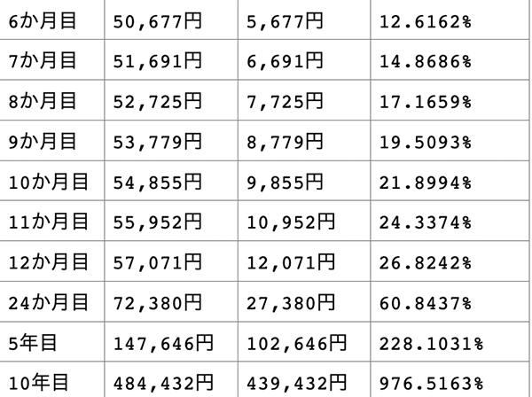 月数・元利合計・利息・実質金利の表その2